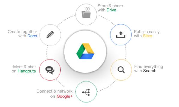 Google drive for work mybusiness google drive for work diagram ccuart Gallery